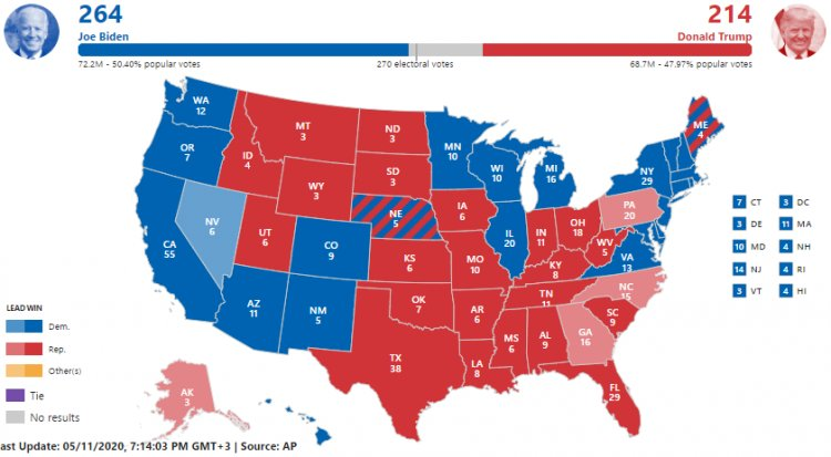 Joe Biden beats Trump till now in US Election 2020